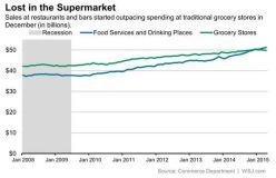 Supermarket spending